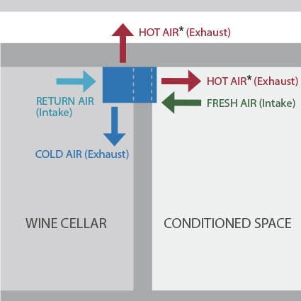 CellarPro Self Contained Wine Cooling Unit Diagram