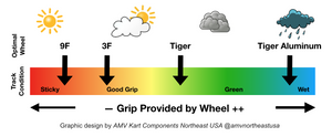 Tiger Aluminum Rain Wheel Set (58mm PCD Standard)