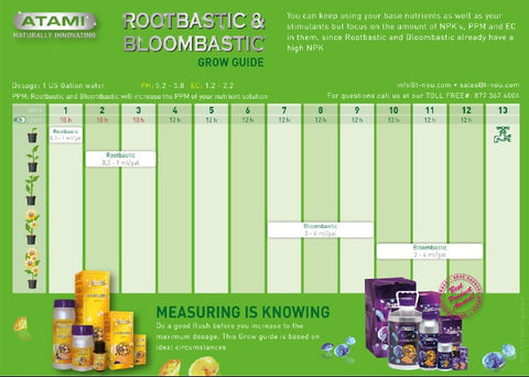 Foxfarm Feeding Chart – World Of Organics Garden Supply