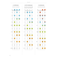 Ukulele Fretboard Atlas (English)