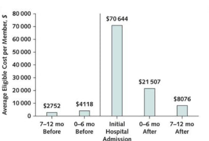 Patients who were hospitalized after index firearm injury incurred USD 92,151 in health care costs in the following 6 months.
