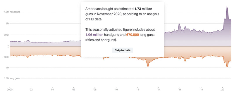 Americans bought an est. 1.73 million guns in November according to the FBI. | 52% increase from November 2019.