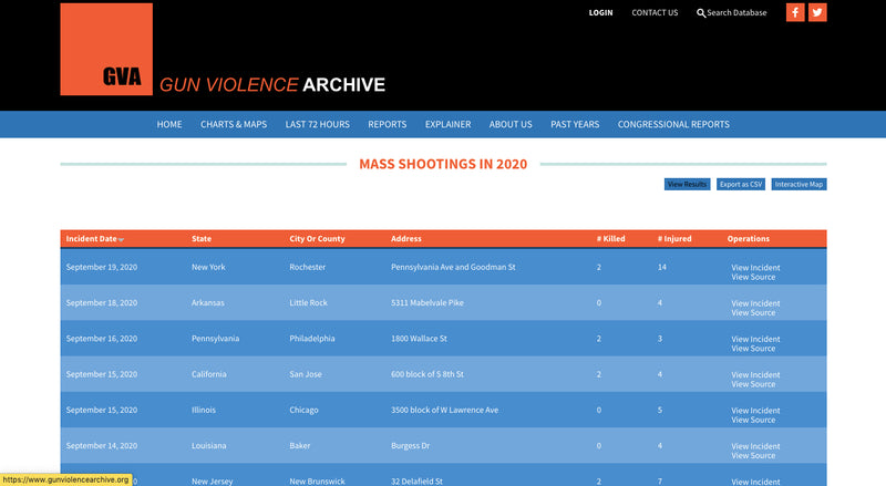 Gun Violence Archive recorded the 450th mass shooting of 2020   |   Highest total of mass shootings since GVA started keeping track seven years ago.