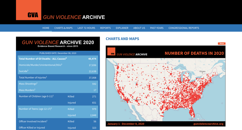GVA Data as of December 6th, 2020  |  40,474 died from gun violence YTD  |  592 Mass Shootings.