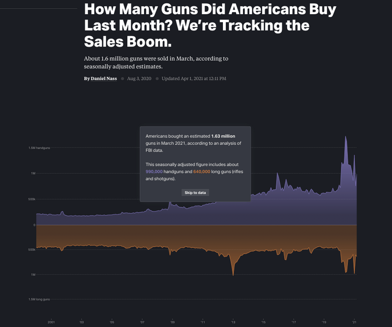 Americans bought an estimated 1.63 million guns in March 2021, according to an analysis of FBI data.