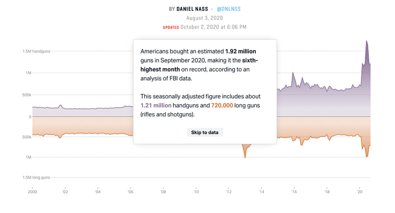 Americans bought an est. 1.92 million guns in September, making it the sixth-highest month on record, according to the FBI.   |   67% increase from September 2019.