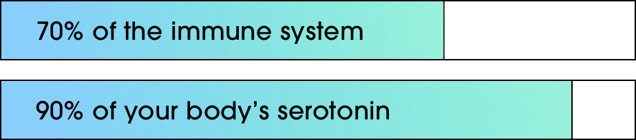Bar graph on how much gut controls your immune system and serotonin