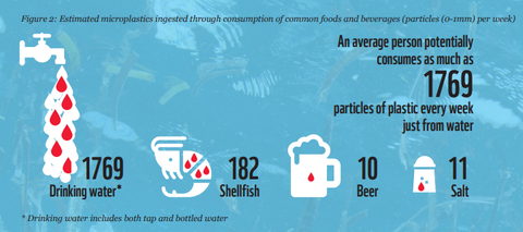 Foods we eat containing plastic