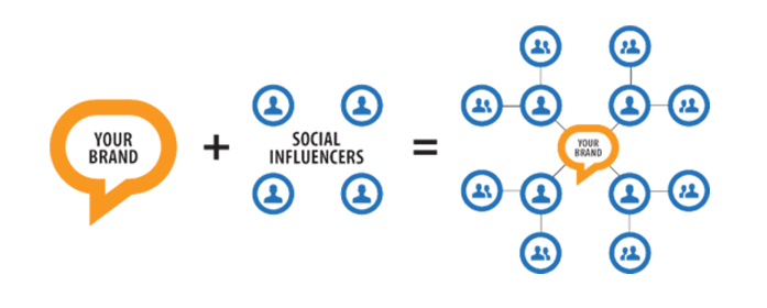 Influencer marketing services nyc