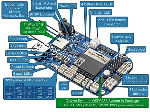 In ZIYUN BeagleBone Blue,robotics controller,Support for Linux,High  performance, flexible networking capabilities are coupled with a real-time  capable