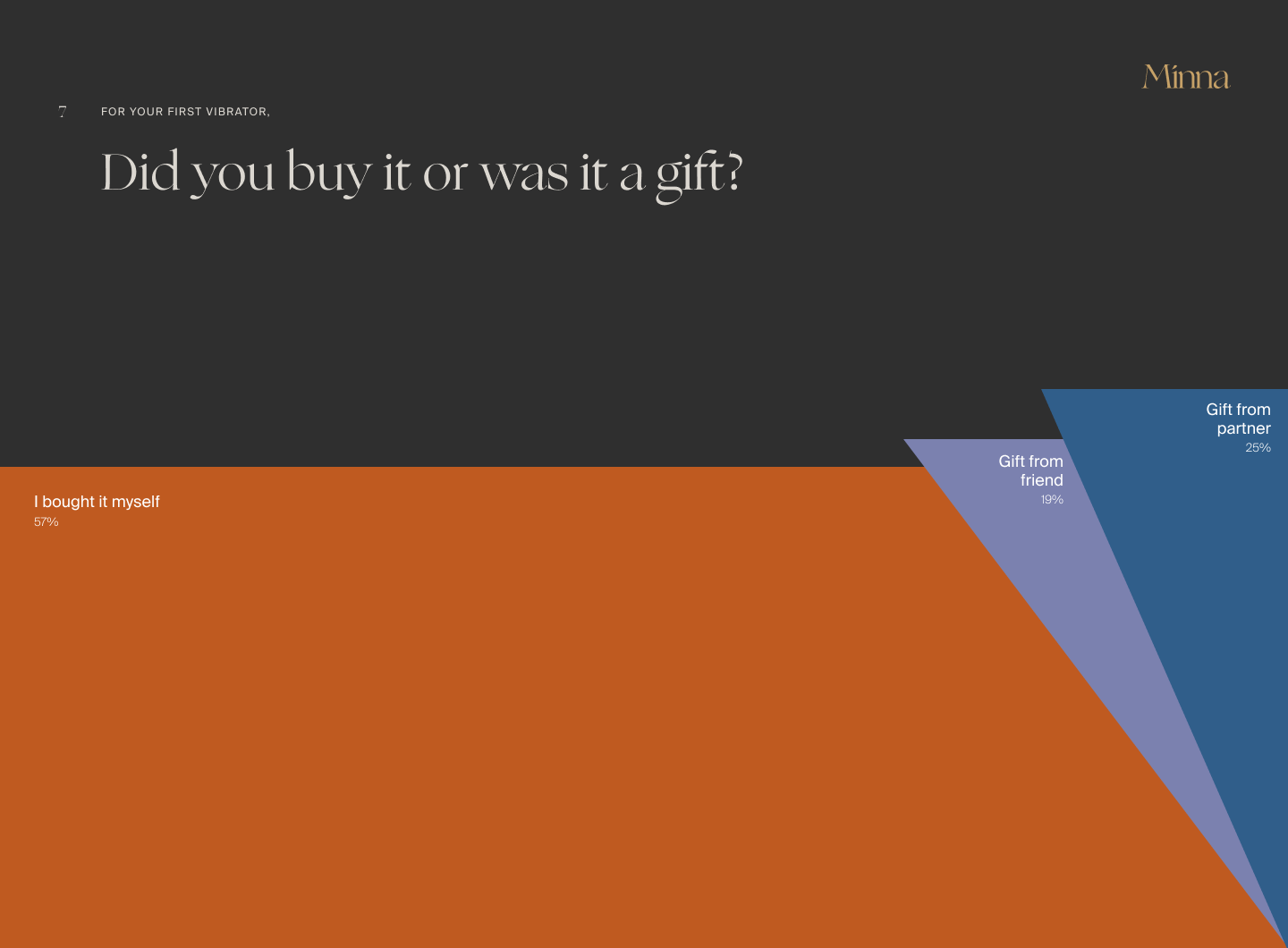 Did you buy it or was it a gift?