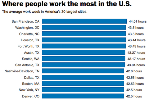 chart of where people work most
