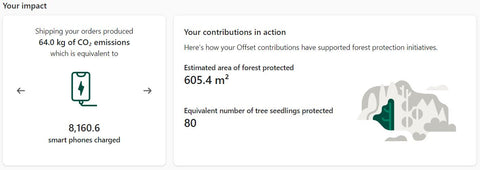 Carbon Offset Impact Analysis