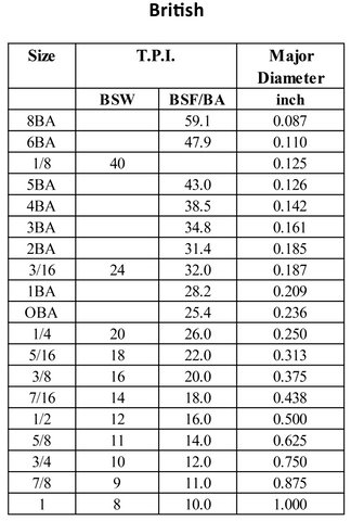 Imperial BSW BSF BA Thread Size Information