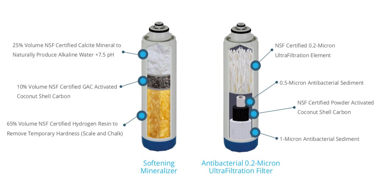 BMB Zada Pro under sink water filter system