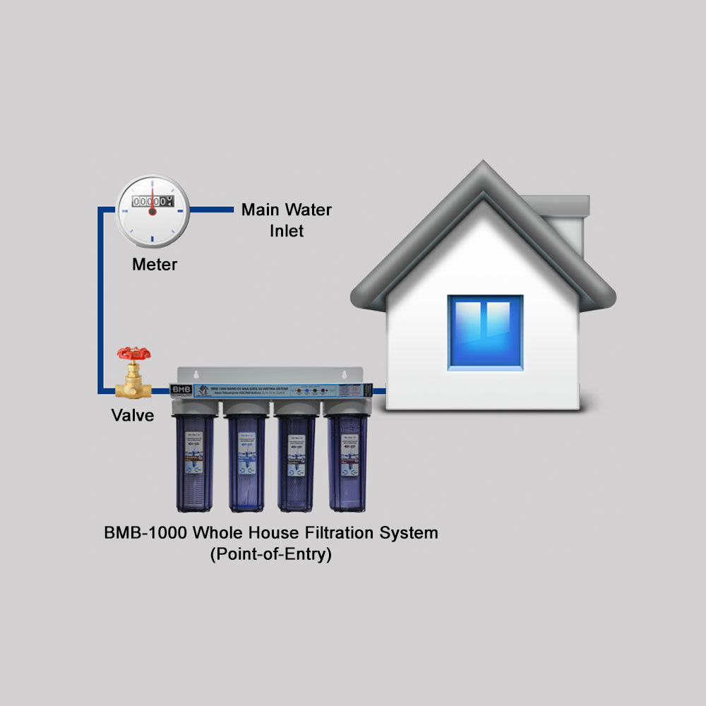 BMB-1000 Pro Nano Whole House Water Filtration System (Point-of-Entry)
