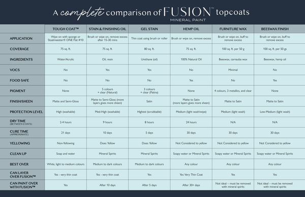 Fusion Mineral Paint Top Coat Comparison Chart @ The Painted Heirloom