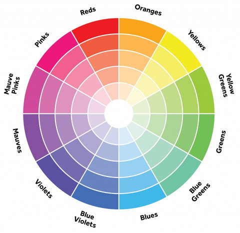 Use a Colour Wheel to help choose your Wall Art