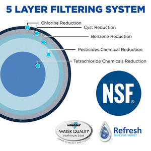 Refresh R-9890-Plus NSF-53 Premium Replacement Refrigerator Water Filter for LG LT500P, 5231JA2002A, 5231JA2002A-S, ADQ72910901, ADQ72910902, ADQ72910907 and Kenmore 46-9890 and more!