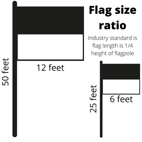 Flag Size Ratio graphic