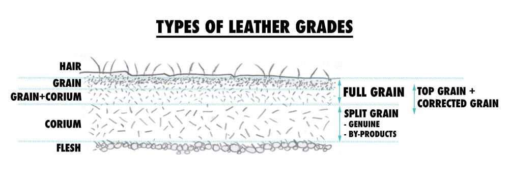 Diagram showing all the grades of leather: top grain leather, full grain leather, corrected grain leather, split grain leather, genuine leather and leather by-products