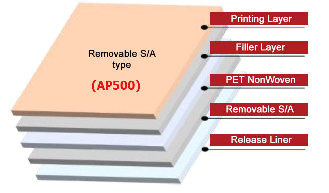 AP500 <br> Antiviral, Antimicrobial & Deodorizing self adhesive Fabric