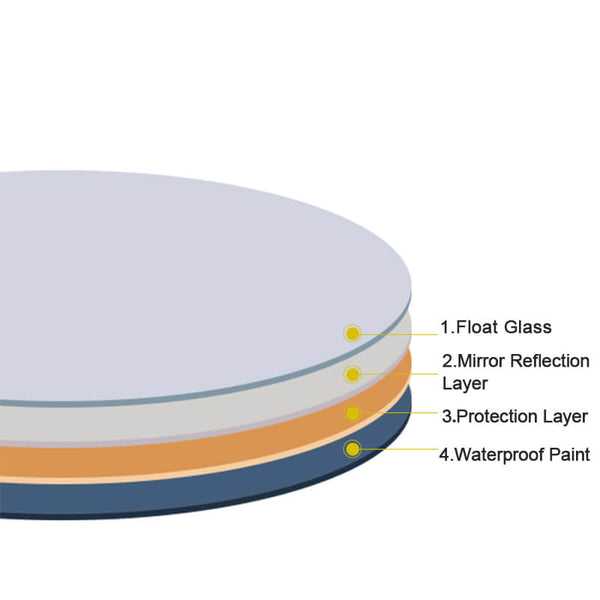glass-layers-of-round-mirror