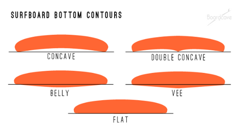 An illustration of Surfboards bottom contours.