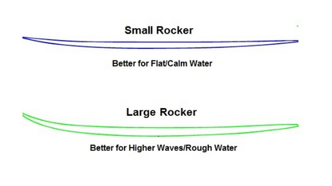 An illustration of the kinds of rocker for every surf boards.