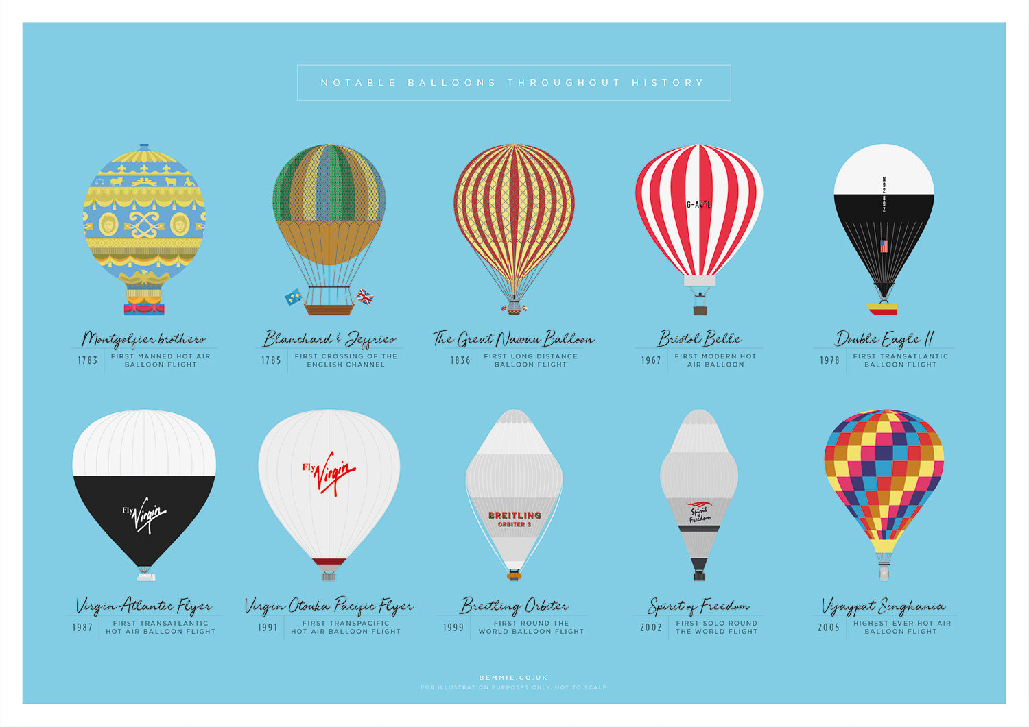 Notable Hot Air Balloons Throughout History Print - BemmiesBazaar