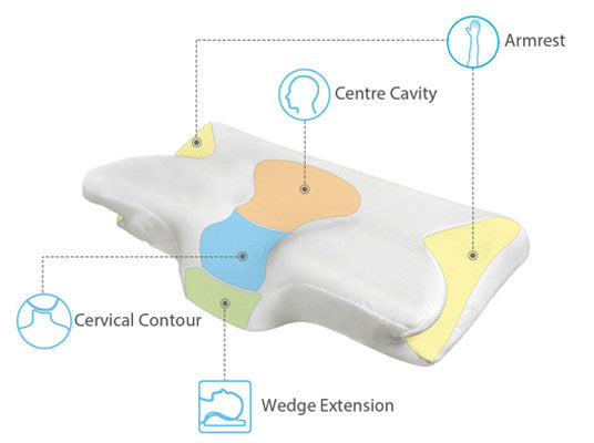 Shape Of The Cervical Pillow