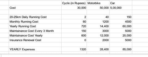 running cost comparison of electric cycle and car