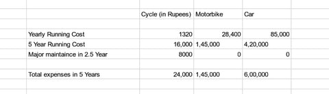 cost of running electric cycle compared to car