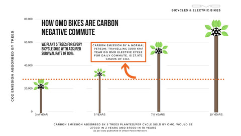 omobikes electric and hybrid cycle reducing pollution