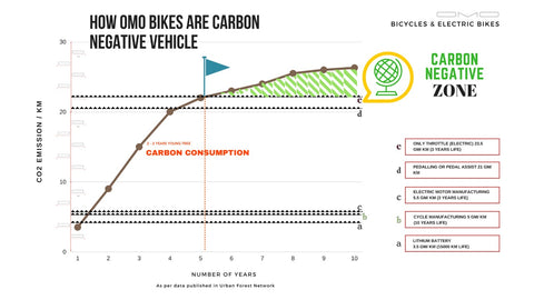 OMOBikes electric cycle carbon negative chart