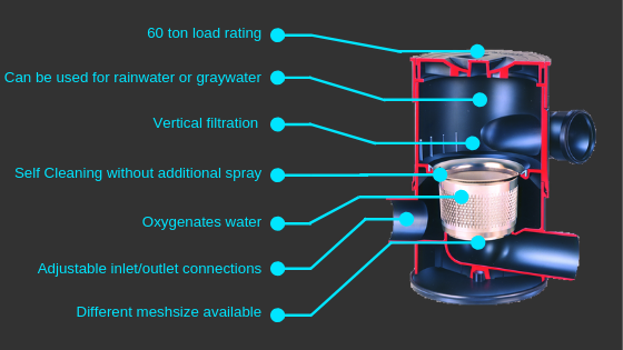 See the Benefits of Using a Wisy Rainwater Filter