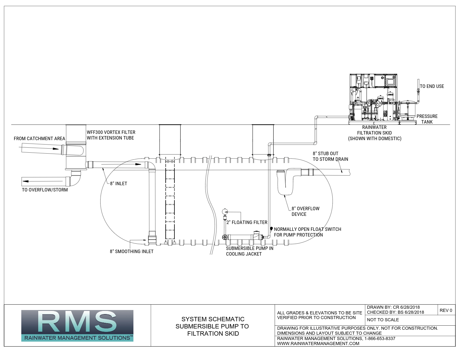 System Design & Consulting – Rainwater Management Solutions on