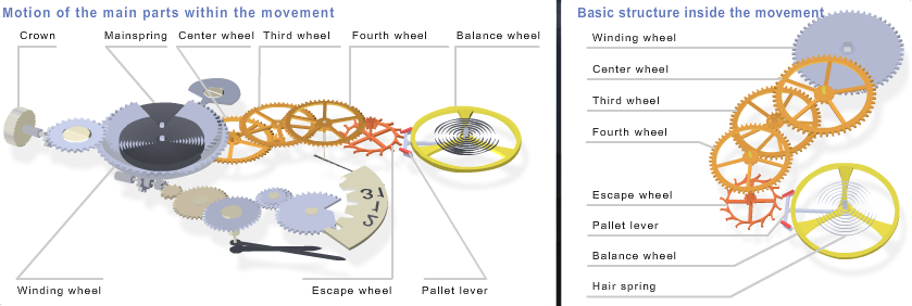 Demystified A Simplified Breakdown Of How A Mechanical Movement