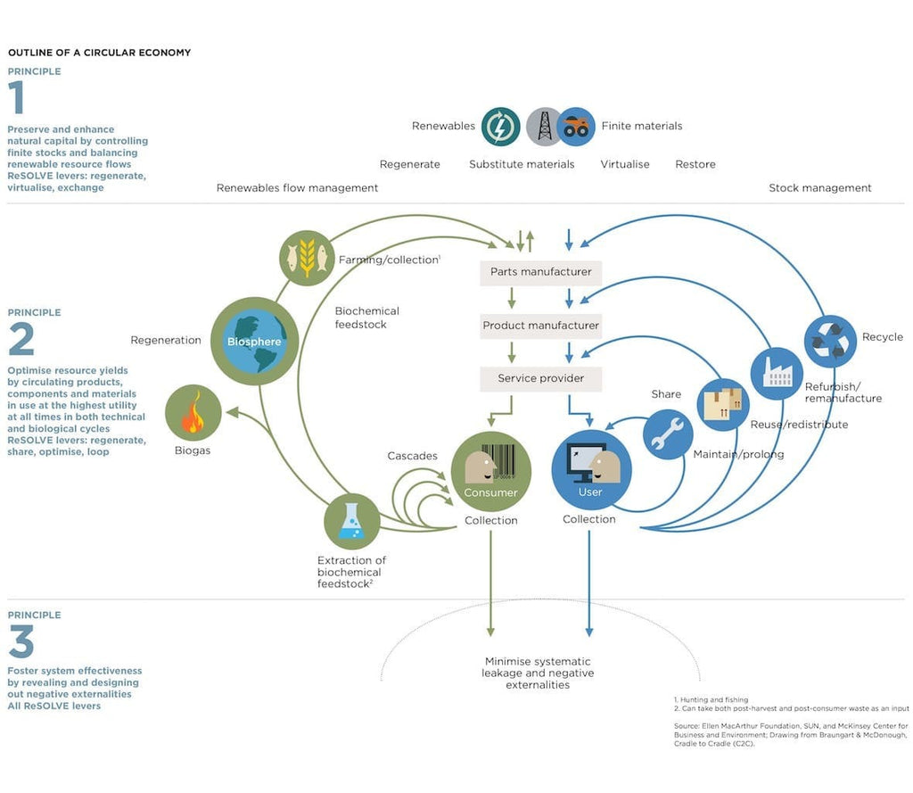 Outline of a circular economy by The Ellen MacArthur Foundation