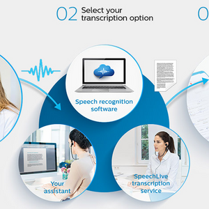 Dragon Pro & Mobile Cloud Dictation Package