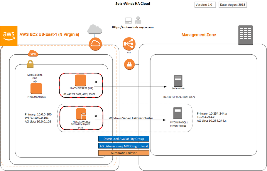 AWS Visio Template for SolarWinds
