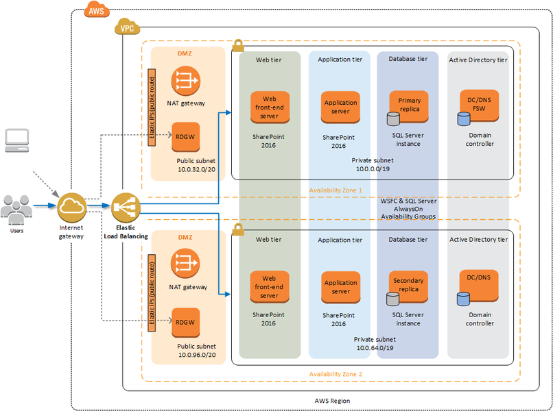 AWS templates for Visio!
