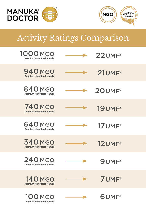 UMF to MGO Conversion Chart