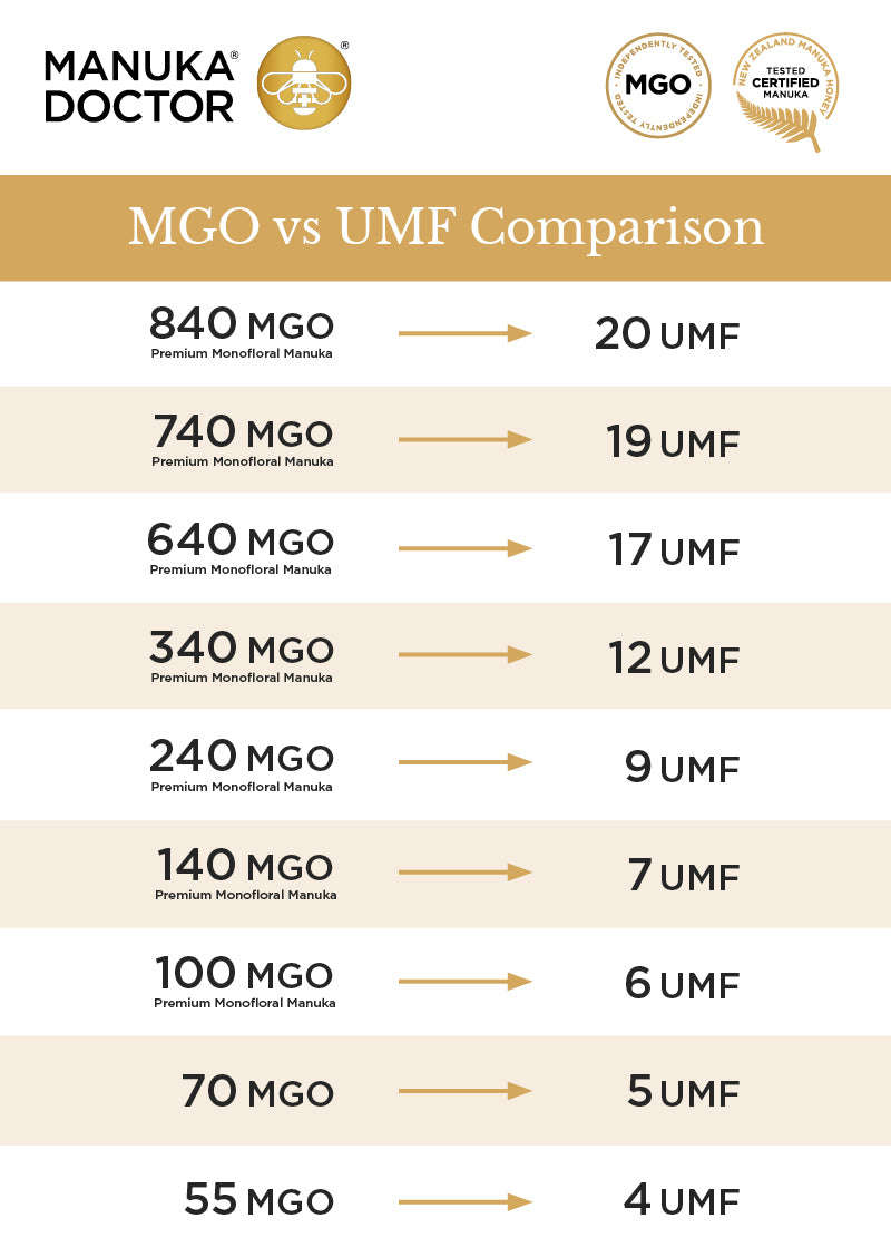 MGO vs UMF Comparison Chart