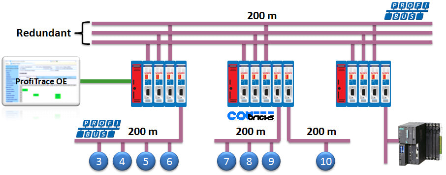 PROFIBUS Redundancy