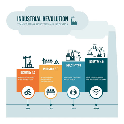 Industrial Revolution 4.0 timeline