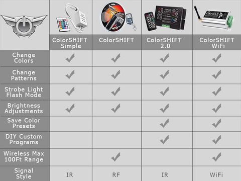ColorShift Remote Options Guide