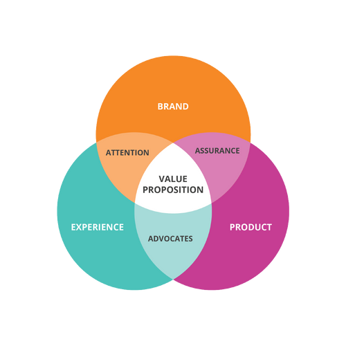 Brand Experience Product | Value Proposition