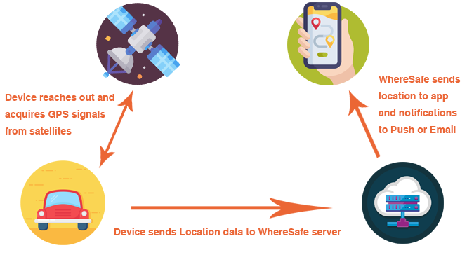 WhereSafe Diagram