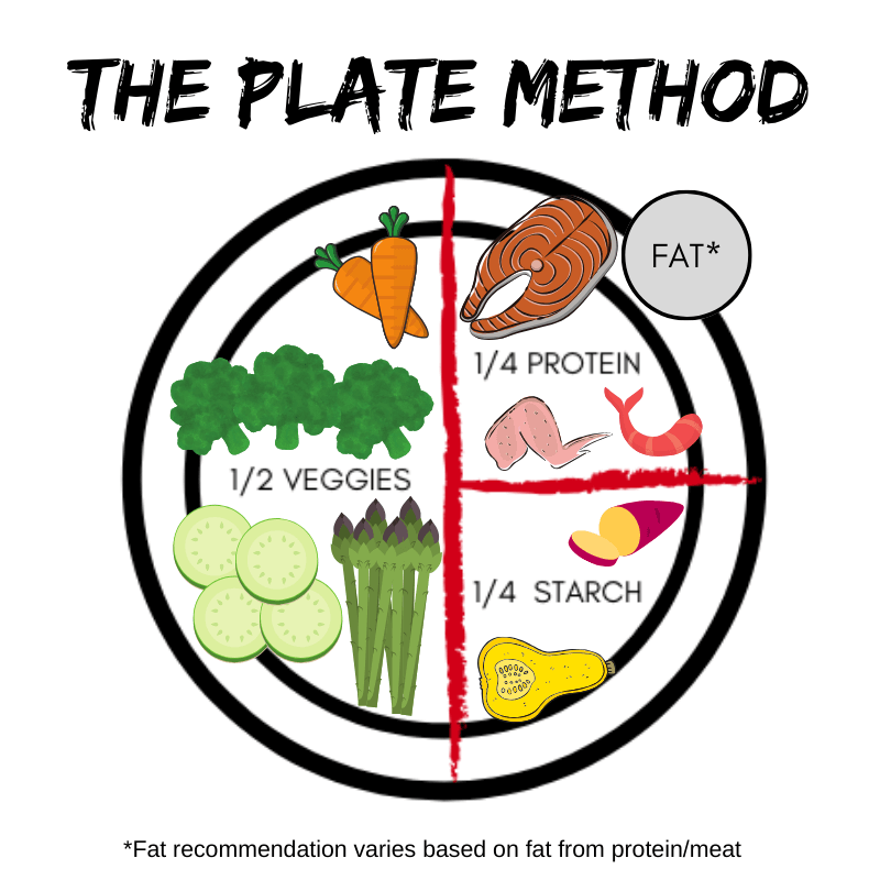 The Plate Method